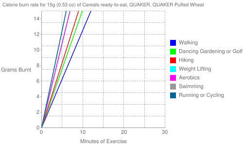 Exercise profile for 15g (0.53 oz) of Cereals ready-to-eat, QUAKER, QUAKER Puffed Wheat