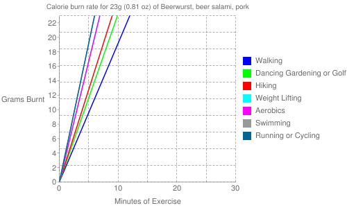 Exercise profile for 23g (0.81 oz) of Beerwurst, beer salami, pork
