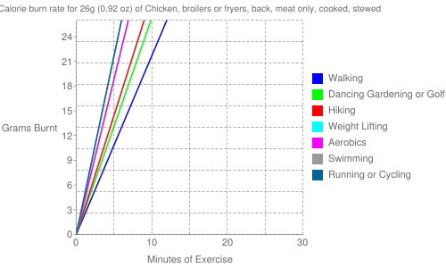 Exercise profile for 26g (0.92 oz) of Chicken, broilers or fryers, back, meat only, cooked, stewed