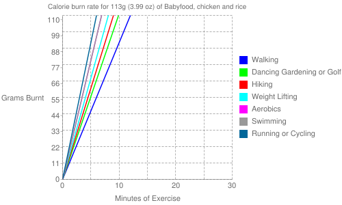 Exercise profile for 113g (3.99 oz) of Babyfood, chicken and rice