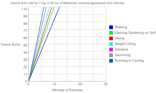 Exercise profile for 113g (3.99 oz) of Babyfood, strained applesauce and cherries