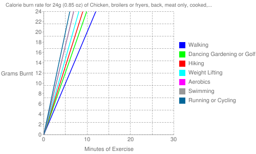 Exercise profile for 24g (0.85 oz) of Chicken, broilers or fryers, back, meat only, cooked, roasted