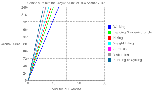 Exercise profile for 242g (8.54 oz) of Raw Acerola Juice