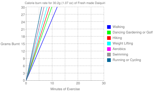 Exercise profile for 30.2g (1.07 oz) of Fresh made Daiquiri