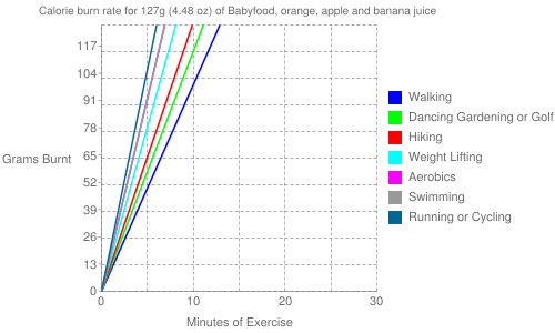 Exercise profile for 127g (4.48 oz) of Babyfood, orange, apple and banana juice