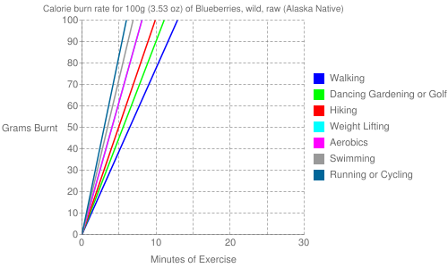 Exercise profile for 100g (3.53 oz) of Blueberries, wild, raw (Alaska Native)