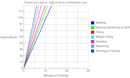 Exercise profile for 128g (4.52 oz) of Artichokes (raw)