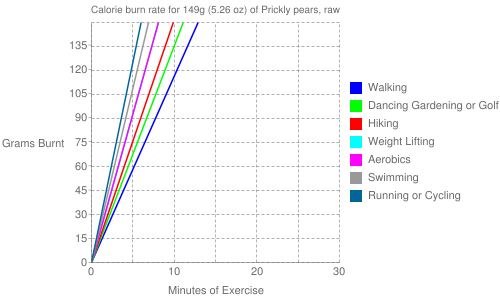 Exercise profile for 149g (5.26 oz) of Prickly pears, raw