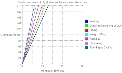 Exercise profile for 212g (7.48 oz) of Lemons, raw, without peel