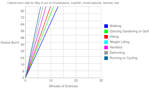 Exercise profile for 85g (3 oz) of Crustaceans, crayfish, mixed species, farmed, raw