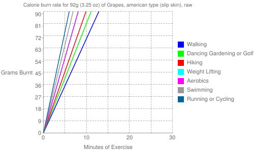 Exercise profile for 92g (3.25 oz) of Grapes, american type (slip skin), raw