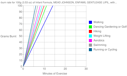 Exercise profile for 100g (3.53 oz) of Infant Formula, MEAD JOHNSON, ENFAMIL GENTLEASE LIPIL, with iron, prepared from powder