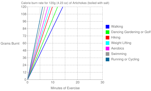Exercise profile for 120g (4.23 oz) of Artichokes (boiled with salt)