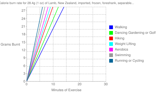 Exercise profile for 28.4g (1 oz) of Lamb, New Zealand, imported, frozen, foreshank, separable lean and fat, raw