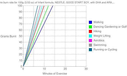 Exercise profile for 100g (3.53 oz) of Infant formula, NESTLE, GOOD START SOY, with DHA and ARA, ready-to-feed