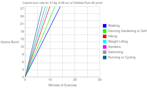 Exercise profile for 27.8g (0.98 oz) of Distilled Rum 80 proof