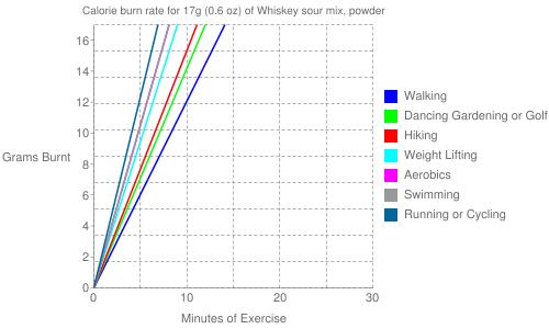 Exercise profile for 17g (0.6 oz) of Whiskey sour mix, powder