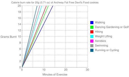 Exercise profile for 20g (0.71 oz) of Archway Fat Free Devil's Food cookies