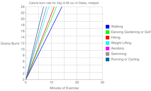 Exercise profile for 24g (0.85 oz) of Dates, medjool