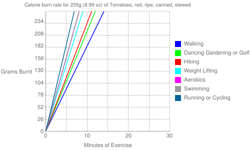 Exercise profile for 255g (8.99 oz) of Tomatoes, red, ripe, canned, stewed