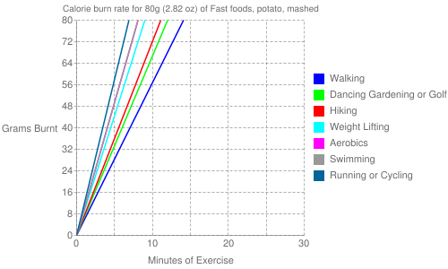 Exercise profile for 80g (2.82 oz) of Fast foods, potato, mashed