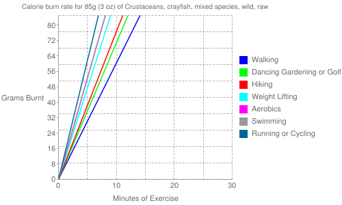 Exercise profile for 85g (3 oz) of Crustaceans, crayfish, mixed species, wild, raw