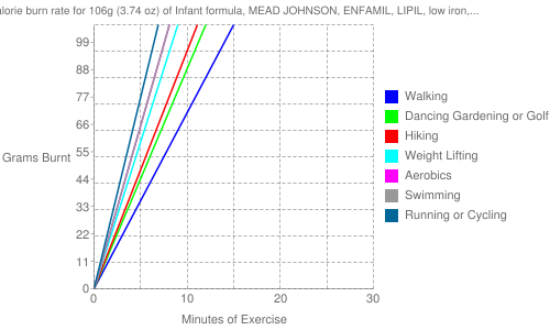 Exercise profile for 106g (3.74 oz) of Infant formula, MEAD JOHNSON, ENFAMIL, LIPIL, low iron, ready to feed, with ARA and DHA