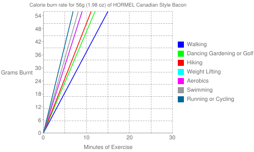 Exercise profile for 56g (1.98 oz) of HORMEL Canadian Style Bacon