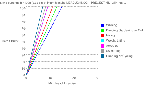 Exercise profile for 103g (3.63 oz) of Infant formula, MEAD JOHNSON, PREGESTIMIL, with iron, prepared from powder