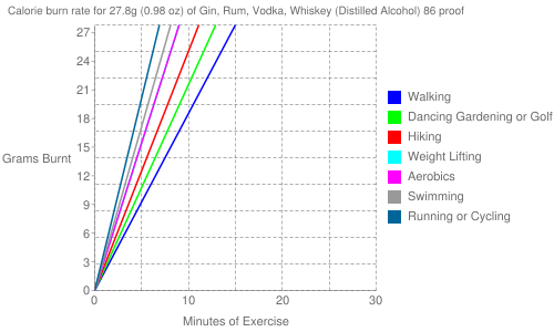 Exercise profile for 27.8g (0.98 oz) of Gin, Rum, Vodka, Whiskey (Distilled Alcohol) 86 proof
