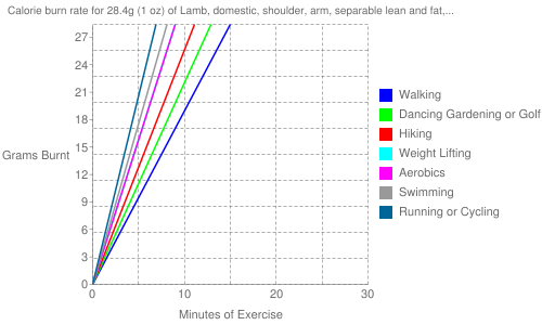 """Exercise profile for 28.4g (1 oz) of Lamb, domestic, shoulder, arm, separable lean and fat, trimmed to 1/8"""" fat, choice, raw"""
