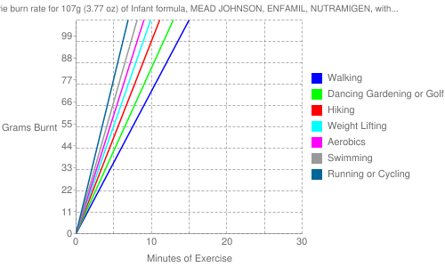 Exercise profile for 107g (3.77 oz) of Infant formula, MEAD JOHNSON, ENFAMIL, NUTRAMIGEN, with iron, ready-to-feed