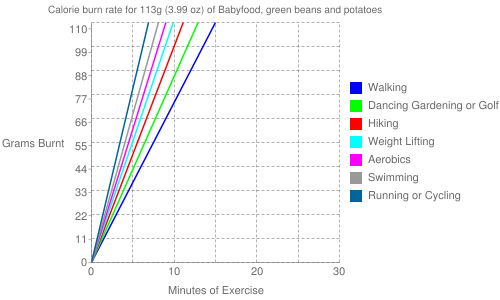 Exercise profile for 113g (3.99 oz) of Babyfood, green beans and potatoes