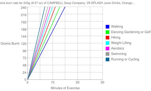 Exercise profile for 243g (8.57 oz) of CAMPBELL Soup Company, V8 SPLASH Juice Drinks, Orange Pineapple