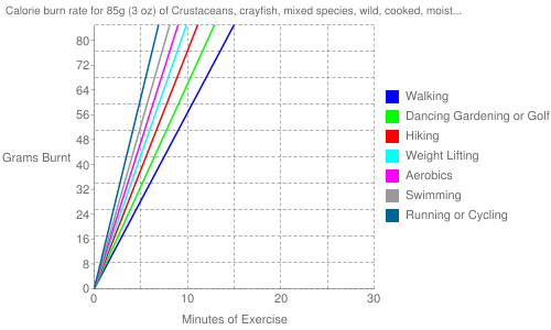Exercise profile for 85g (3 oz) of Crustaceans, crayfish, mixed species, wild, cooked, moist heat