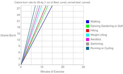 Exercise profile for 28.4g (1 oz) of Beef, cured, corned beef, canned