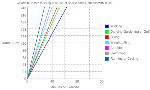 Exercise profile for 245g (8.64 oz) of Shellie beans (canned with liquid)