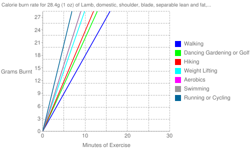 "Exercise profile for 28.4g (1 oz) of Lamb, domestic, shoulder, blade, separable lean and fat, trimmed to 1/4"" fat, choice, raw"