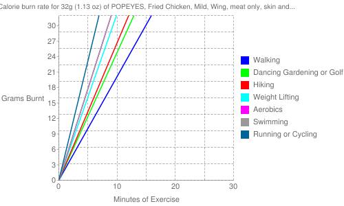 Exercise profile for 32g (1.13 oz) of POPEYES, Fried Chicken, Mild, Wing, meat only, skin and breading removed