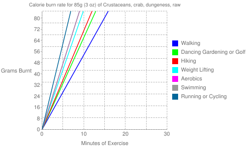 Exercise profile for 85g (3 oz) of Crustaceans, crab, dungeness, raw