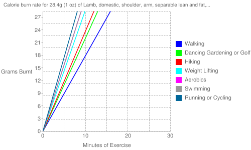 """Exercise profile for 28.4g (1 oz) of Lamb, domestic, shoulder, arm, separable lean and fat, trimmed to 1/4"""" fat, choice, raw"""