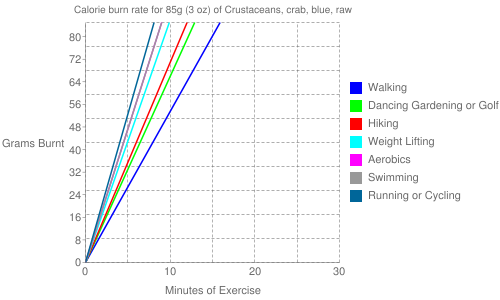 Exercise profile for 85g (3 oz) of Crustaceans, crab, blue, raw