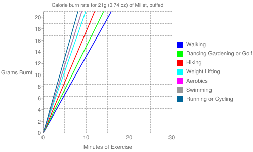 Exercise profile for 21g (0.74 oz) of Millet, puffed