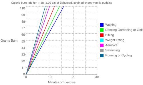 Exercise profile for 113g (3.99 oz) of Babyfood, strained cherry vanilla pudding