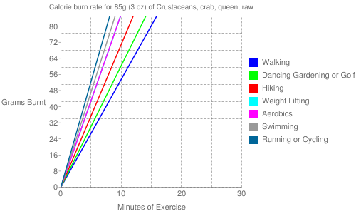 Exercise profile for 85g (3 oz) of Crustaceans, crab, queen, raw
