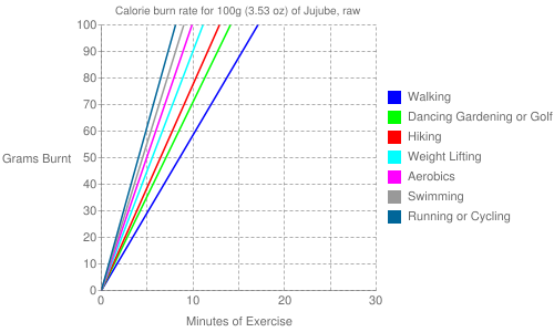 Exercise profile for 100g (3.53 oz) of Jujube, raw