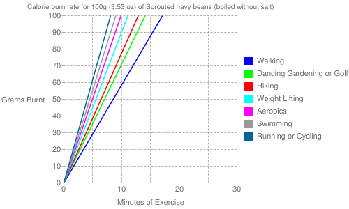 Exercise profile for 100g (3.53 oz) of Sprouted navy beans (boiled without salt)