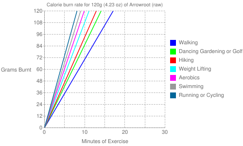 Exercise profile for 120g (4.23 oz) of Arrowroot (raw)