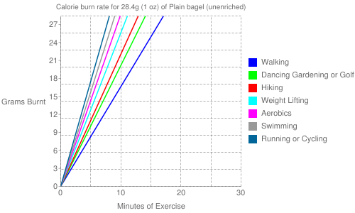 Exercise profile for 28.4g (1 oz) of Plain bagel (unenriched)