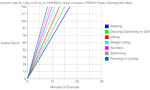 Exercise profile for 130g (4.59 oz) of CAMPBELL Soup Company, PREGO Pasta, Flavored with Meat Italian Sauce, ready-to-serve